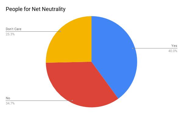 Net Neutrality: The Teenage Crisis