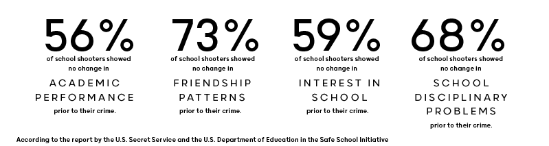 Statistics related to school shooters leading up to their attacks