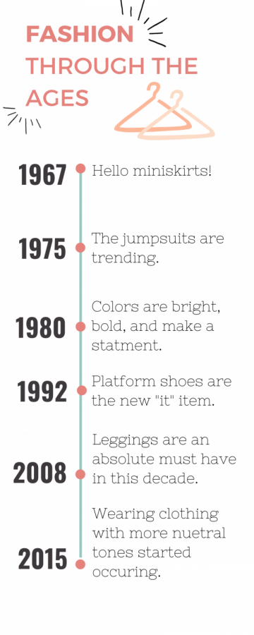 """Data Retrieved From Krause, Amanda. """"The Fashion Trends That Were All the Rage the Year You Were Born."""" Insider, Insider, 16 Sept. 2020, www.insider.com/popular-fashion-trends-history-us-2019-2#2016-designers-embrace-off-the-shoulder-silhouettes-57. For more information, be sure to visit the website."""