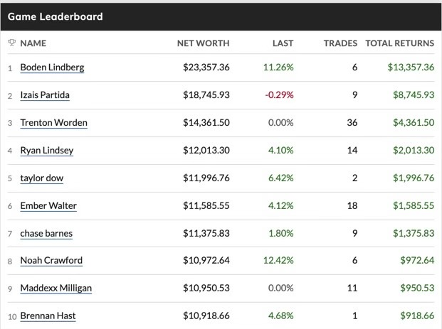 The Marketwatch game leaderboard during the first week of October